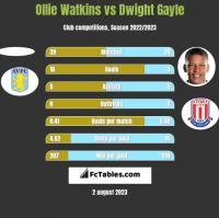 Ollie Watkins vs Dwight Gayle h2h player stats