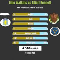 Ollie Watkins vs Elliott Bennett h2h player stats