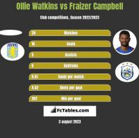 Ollie Watkins vs Fraizer Campbell h2h player stats