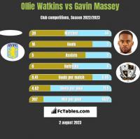 Ollie Watkins vs Gavin Massey h2h player stats