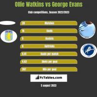 Ollie Watkins vs George Evans h2h player stats
