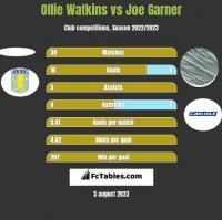 Ollie Watkins vs Joe Garner h2h player stats
