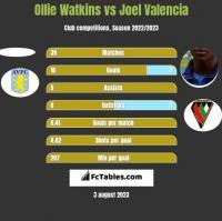 Ollie Watkins vs Joel Valencia h2h player stats