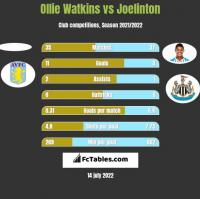 Ollie Watkins vs Joelinton h2h player stats