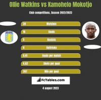Ollie Watkins vs Kamohelo Mokotjo h2h player stats