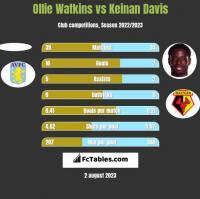 Ollie Watkins vs Keinan Davis h2h player stats