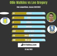 Ollie Watkins vs Lee Gregory h2h player stats