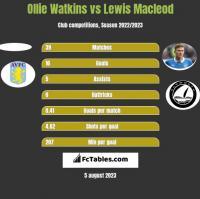 Ollie Watkins vs Lewis Macleod h2h player stats