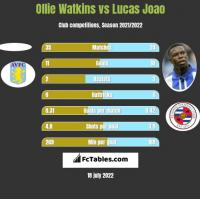 Ollie Watkins vs Lucas Joao h2h player stats