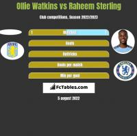 Ollie Watkins vs Raheem Sterling h2h player stats