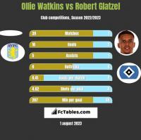 Ollie Watkins vs Robert Glatzel h2h player stats