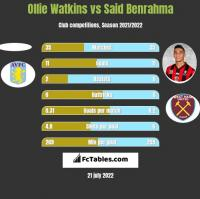 Ollie Watkins vs Said Benrahma h2h player stats