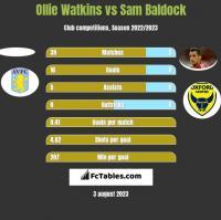 Ollie Watkins vs Sam Baldock h2h player stats