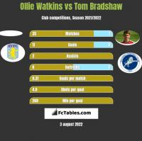 Ollie Watkins vs Tom Bradshaw h2h player stats