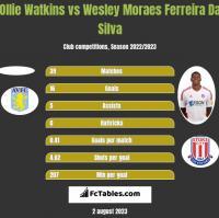 Ollie Watkins vs Wesley Moraes Ferreira Da Silva h2h player stats