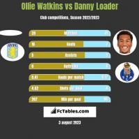 Ollie Watkins vs Danny Loader h2h player stats