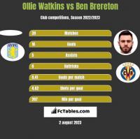 Ollie Watkins vs Ben Brereton h2h player stats