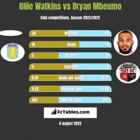 Ollie Watkins vs Bryan Mbeumo h2h player stats