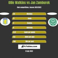 Ollie Watkins vs Jan Zamburek h2h player stats