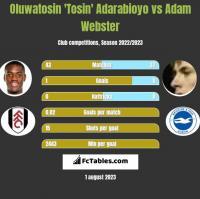 Oluwatosin 'Tosin' Adarabioyo vs Adam Webster h2h player stats