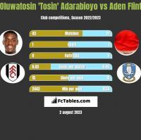 Oluwatosin 'Tosin' Adarabioyo vs Aden Flint h2h player stats
