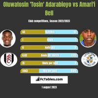 Oluwatosin 'Tosin' Adarabioyo vs Amari'i Bell h2h player stats