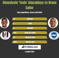 Oluwatosin 'Tosin' Adarabioyo vs Bruno Saltor h2h player stats