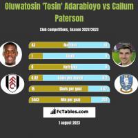 Oluwatosin 'Tosin' Adarabioyo vs Callum Paterson h2h player stats