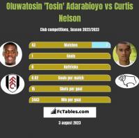 Oluwatosin 'Tosin' Adarabioyo vs Curtis Nelson h2h player stats