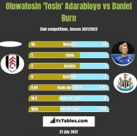 Oluwatosin 'Tosin' Adarabioyo vs Daniel Burn h2h player stats