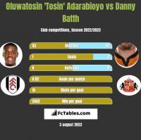 Oluwatosin 'Tosin' Adarabioyo vs Danny Batth h2h player stats