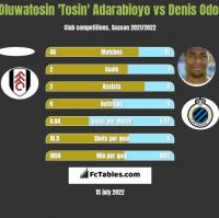 Oluwatosin 'Tosin' Adarabioyo vs Denis Odoi h2h player stats