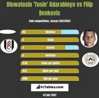 Oluwatosin 'Tosin' Adarabioyo vs Filip Benkovic h2h player stats