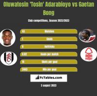 Oluwatosin 'Tosin' Adarabioyo vs Gaetan Bong h2h player stats