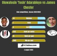 Oluwatosin 'Tosin' Adarabioyo vs James Chester h2h player stats