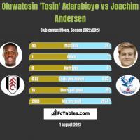 Oluwatosin 'Tosin' Adarabioyo vs Joachim Andersen h2h player stats