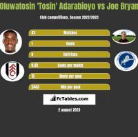 Oluwatosin 'Tosin' Adarabioyo vs Joe Bryan h2h player stats