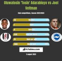Oluwatosin 'Tosin' Adarabioyo vs Joel Veltman h2h player stats