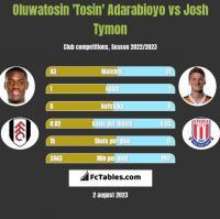 Oluwatosin 'Tosin' Adarabioyo vs Josh Tymon h2h player stats