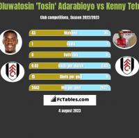 Oluwatosin 'Tosin' Adarabioyo vs Kenny Tete h2h player stats