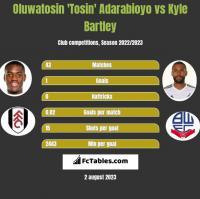 Oluwatosin 'Tosin' Adarabioyo vs Kyle Bartley h2h player stats