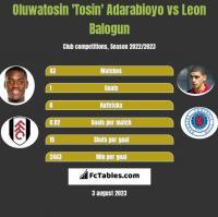 Oluwatosin 'Tosin' Adarabioyo vs Leon Balogun h2h player stats