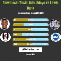 Oluwatosin 'Tosin' Adarabioyo vs Lewis Dunk h2h player stats
