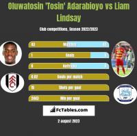 Oluwatosin 'Tosin' Adarabioyo vs Liam Lindsay h2h player stats