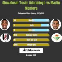 Oluwatosin 'Tosin' Adarabioyo vs Martin Montoya h2h player stats