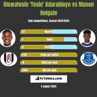 Oluwatosin 'Tosin' Adarabioyo vs Mason Holgate h2h player stats