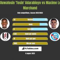 Oluwatosin 'Tosin' Adarabioyo vs Maxime Le Marchand h2h player stats