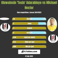 Oluwatosin 'Tosin' Adarabioyo vs Michael Hector h2h player stats
