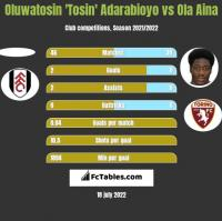 Oluwatosin 'Tosin' Adarabioyo vs Ola Aina h2h player stats
