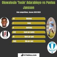 Oluwatosin 'Tosin' Adarabioyo vs Pontus Jansson h2h player stats